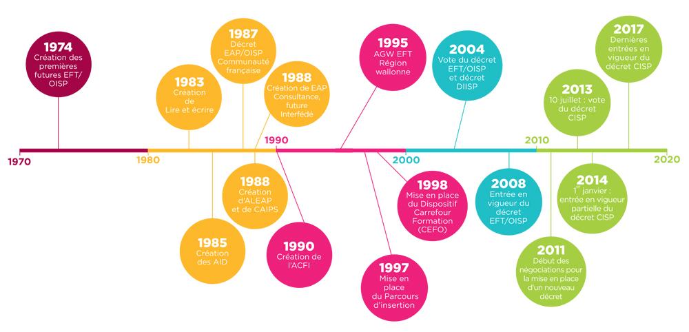 Ligne du temps CISP histoire du secteur
